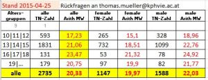 Vergleichswerte-Alterstufen 2015-04-28