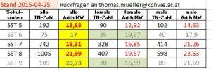 Vergleichswerte-Schulstufen 2015-04-28